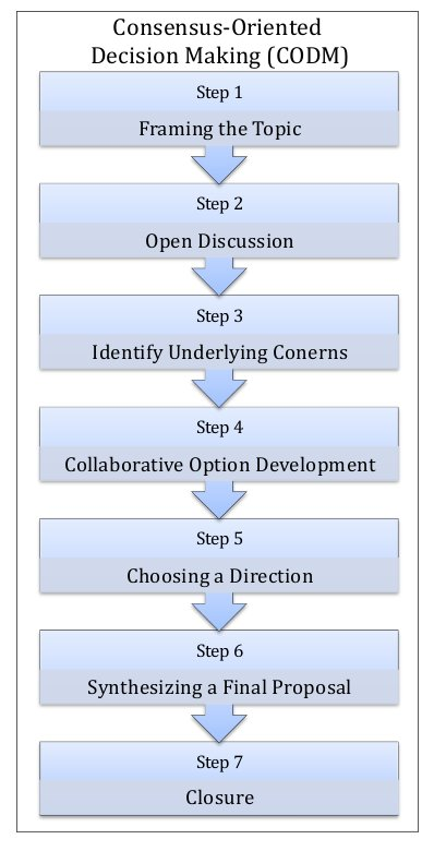group decision making thesis