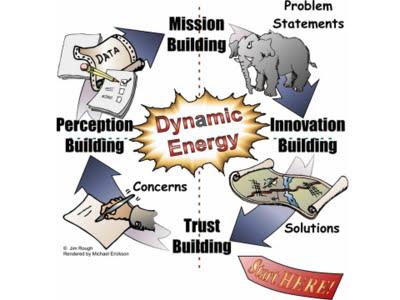 dynamic_facilitation_figure_1